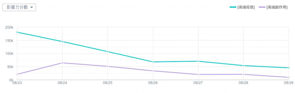 高端疫苗副作用-臉書聲量趨勢圖