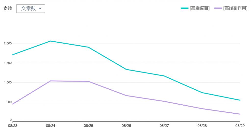 高端疫苗-媒體報導趨勢圖