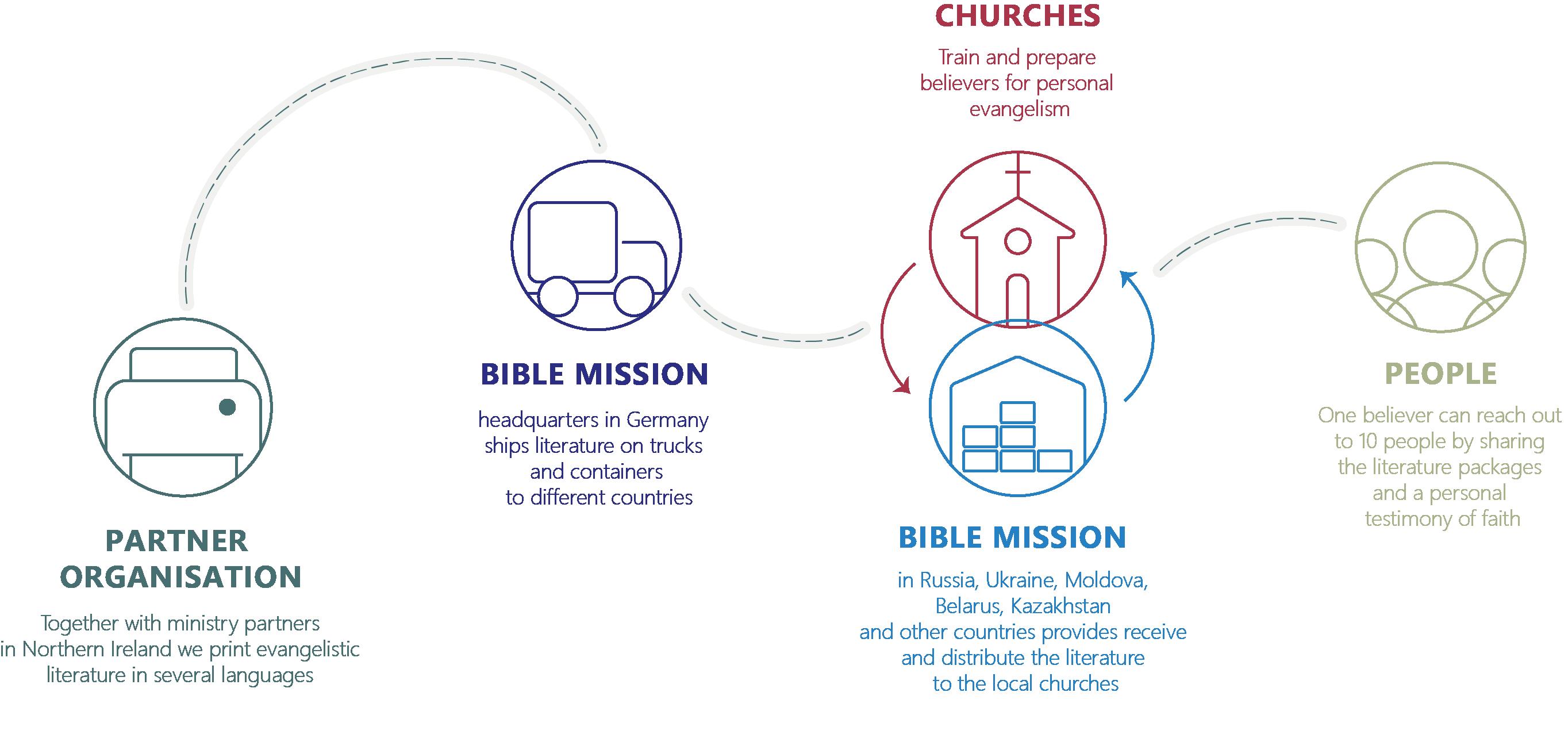 Project 1:10 | Библейская Миссия Молдова
