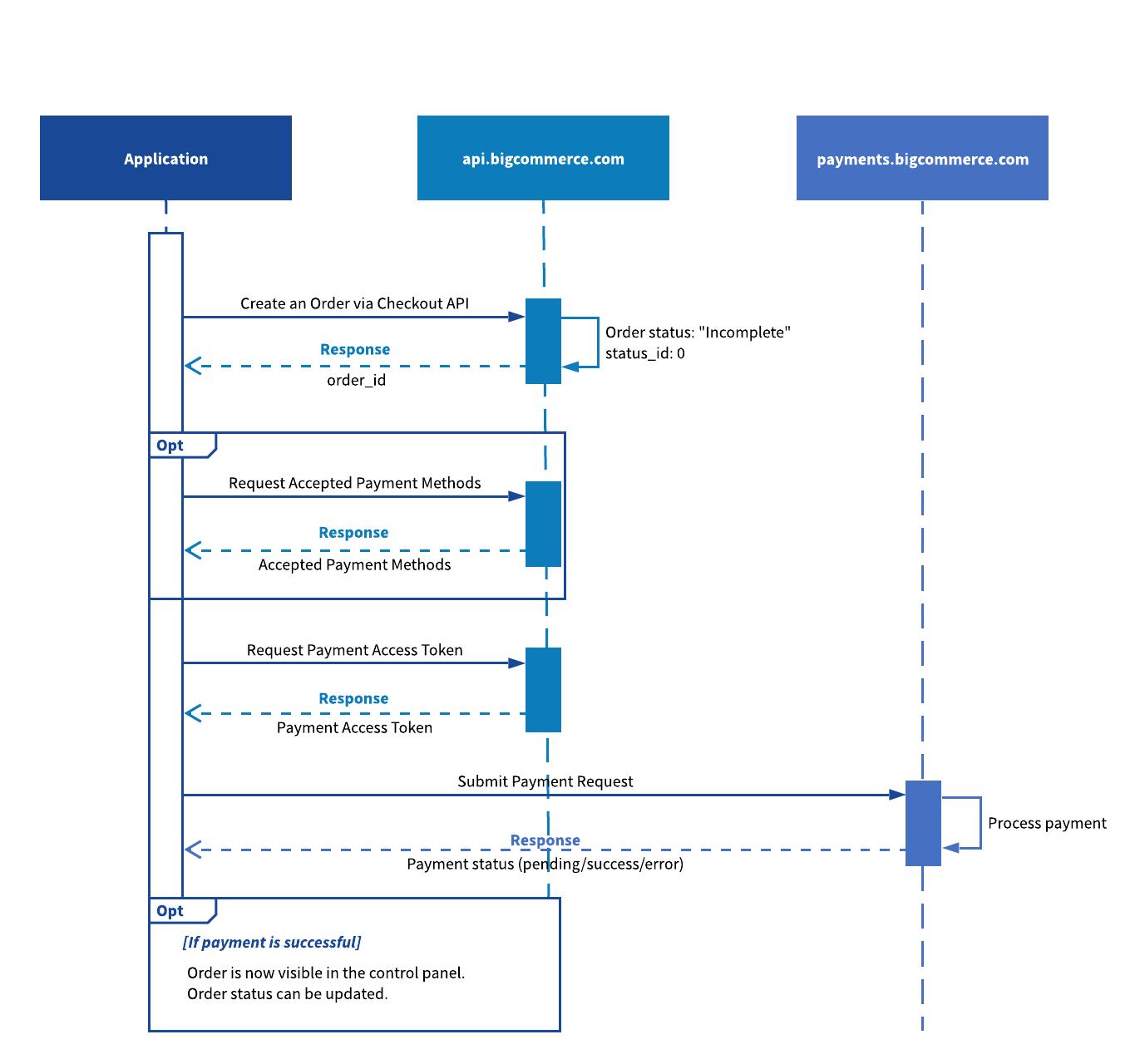 Sample App Diagram