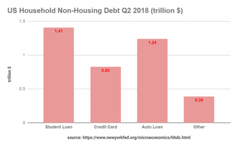 Different Types of Household Non-Housing Debt