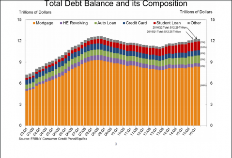 Household Debt Growing - A Huge Need for Debt Negotiators