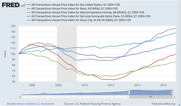 FHFA HPI - Comparing Housing Prices Before HARP Extension to 2018
