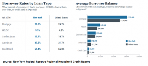 US Household Debt Types - Rates and Balances