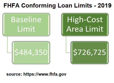 Conforming Loan Limits