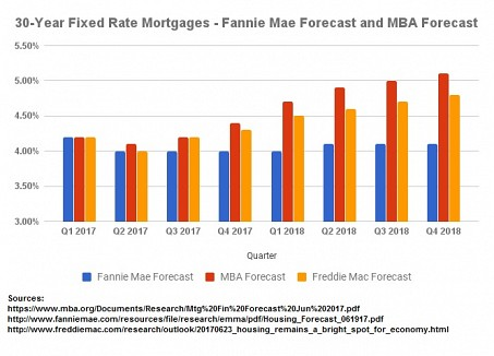 Mortgage Rate Forecasts - Good Time to Refinance Now