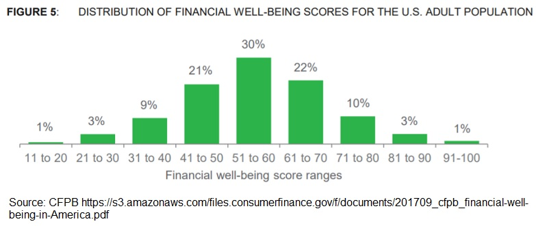 CFPB Financial Wellness Survey 2017 - Distribution