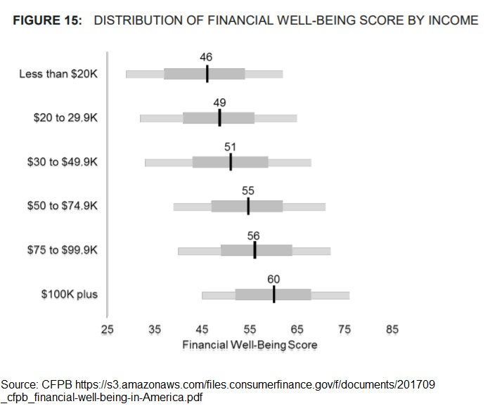 CFPB Financial Wellness Survey - By Income