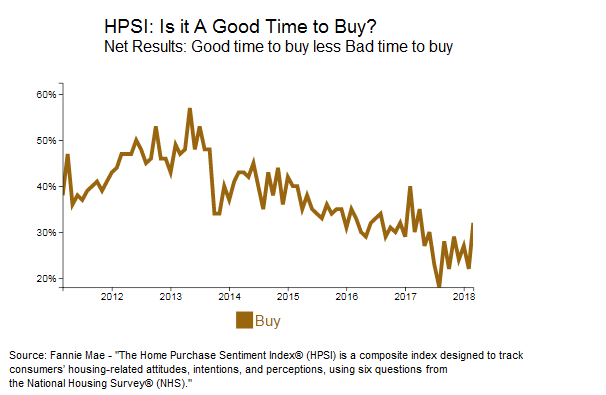 HPSI - Is it a Good Time to Buy?