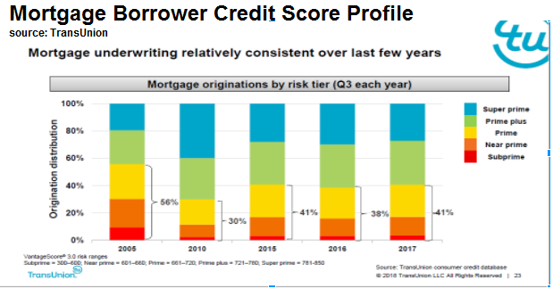 Mortgage Origination by Credit Scores