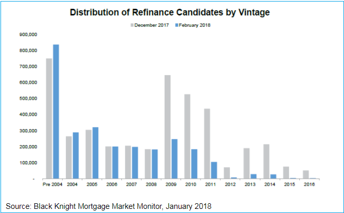 Refinance Candidates by Vintage February 2018