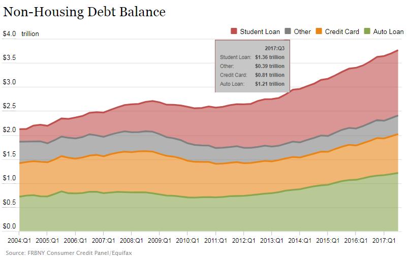 Rising Household Debt Q3 2017