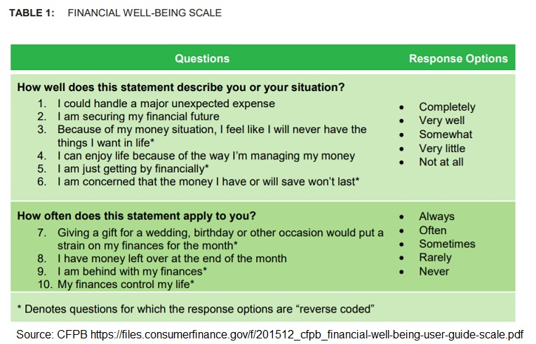 CFPB Financial Wellness questionaire