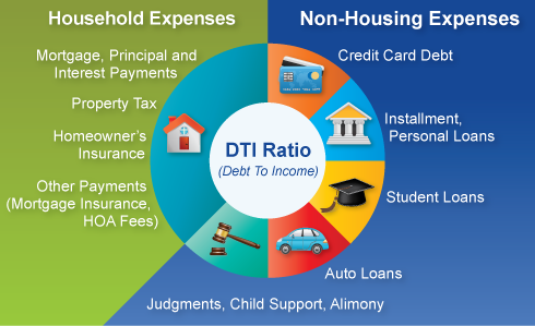 Debt To Income Ratio Learn Calculate And Improve