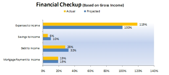 Budgeting: Example of Financial Checkup