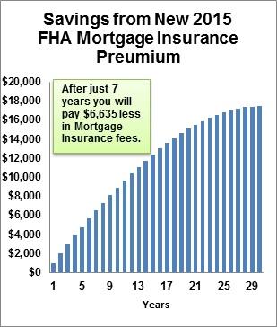 FHA Mortgage Insurance 2015 - Lower Rates - Big Savings