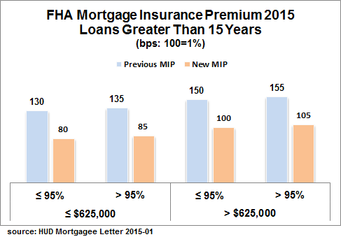 FHA MIP Rates - Changes in 2015