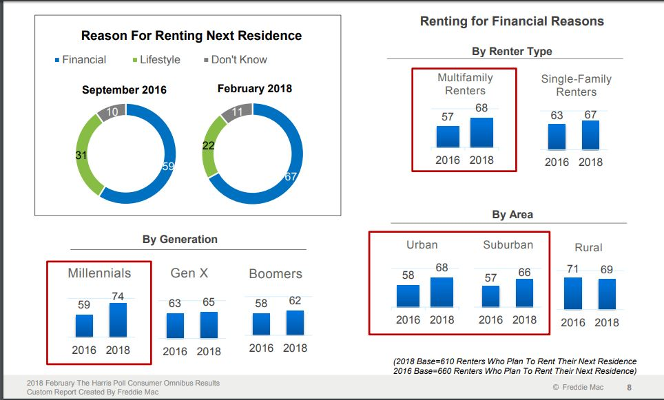 Freddie Mac Research: Reasons to Rent