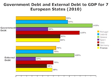 european external and government debt to gdp