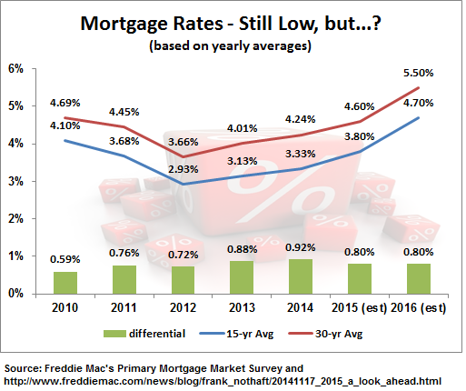Refinance opportunities exist, but mortgage rates expected to increase