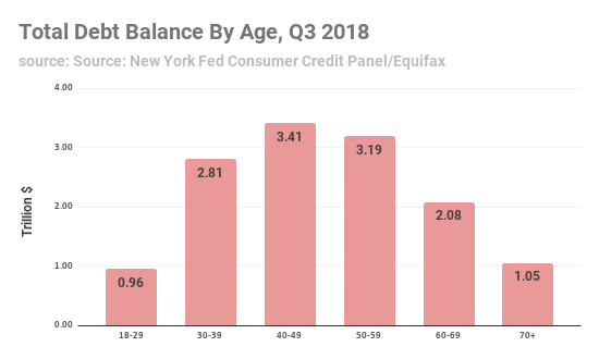 Debt Balance by Age - 2018 Q3