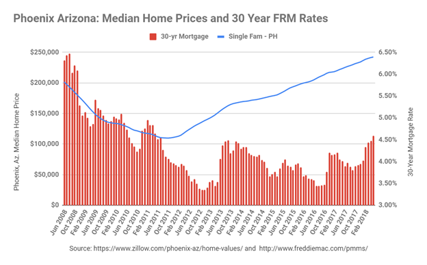 Phoenix Home Price and US 30-year Mortgage Rates