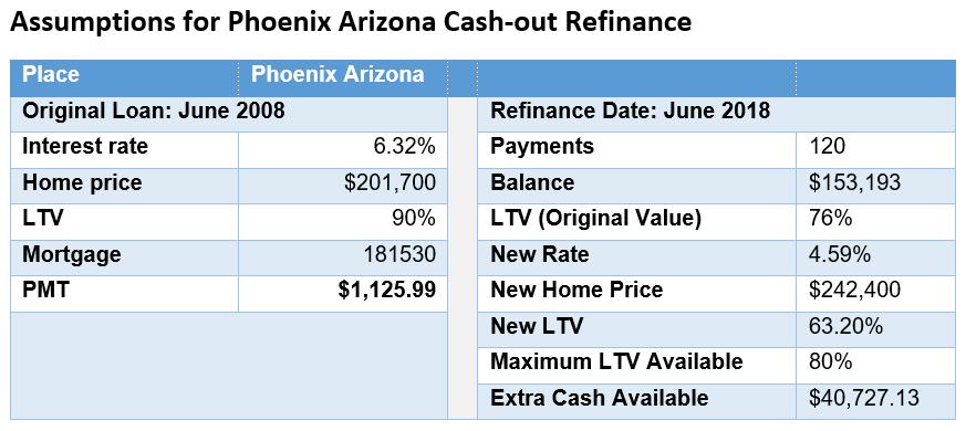 Cash-Out Phoenix Assumptions