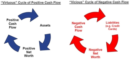 Budget Your Positive or Negative Cash Flow