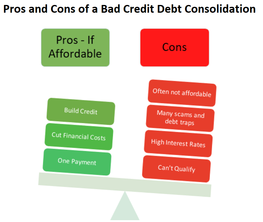 Pros and Cons of a Bad Credit Debt Consolidation Loan