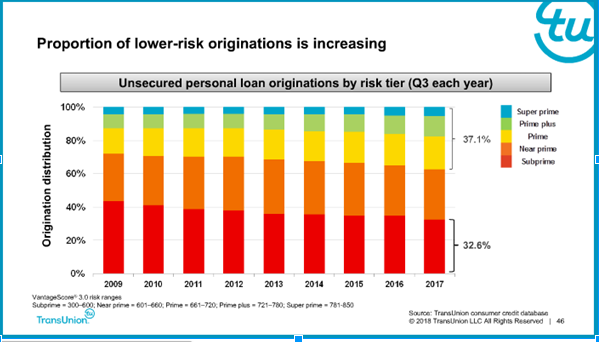 Personal Loans: 2017 Credit Risk