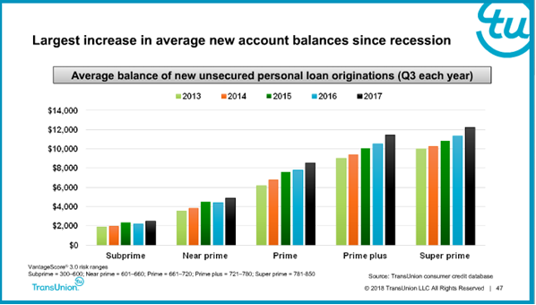 Personal Loan Trends 2017: Loan Size by Credit Risk
