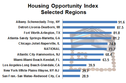 Home Affordability: Selected Regional Areas and the HOI