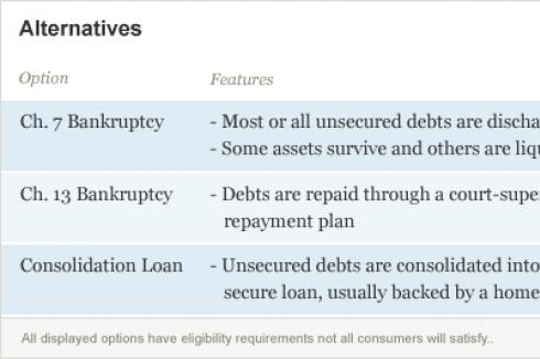 Alternatives to Debt Settlement and Credit Counseling include Chapter Seven bankruptcy, Chapter Thirteen Bankruptcy and Debt Consolidation Loans. But not everyone will qualify.