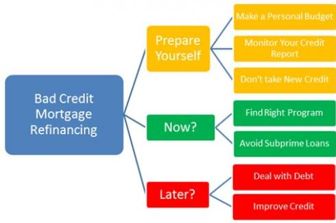 Bad Credit Mortgage Refinance: Now or Later?