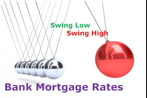 Bank Mortgage Rates