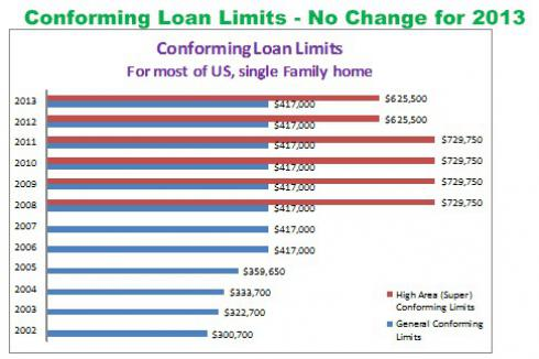 Conforming Loan Limits - No Change for 2013