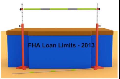 FHA Loan Limits 2013