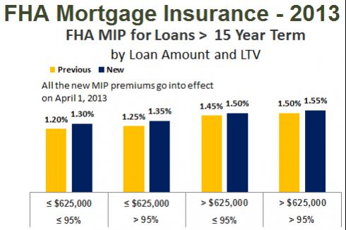 FHA Mortgage Insurance - 2013