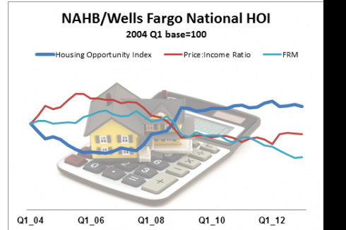 Overview of Home Affordability Index