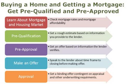 Mortgage Pre-Qualification and Pre-Approval