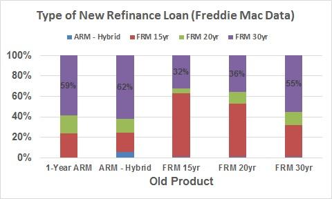 Reasons to Refinance - New Loan Term