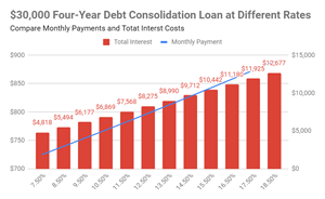 Low Interest Credit Card Consolidation Loan 4 Years