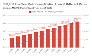 Low Interest Credit Card Consolidation Loan 5 Years