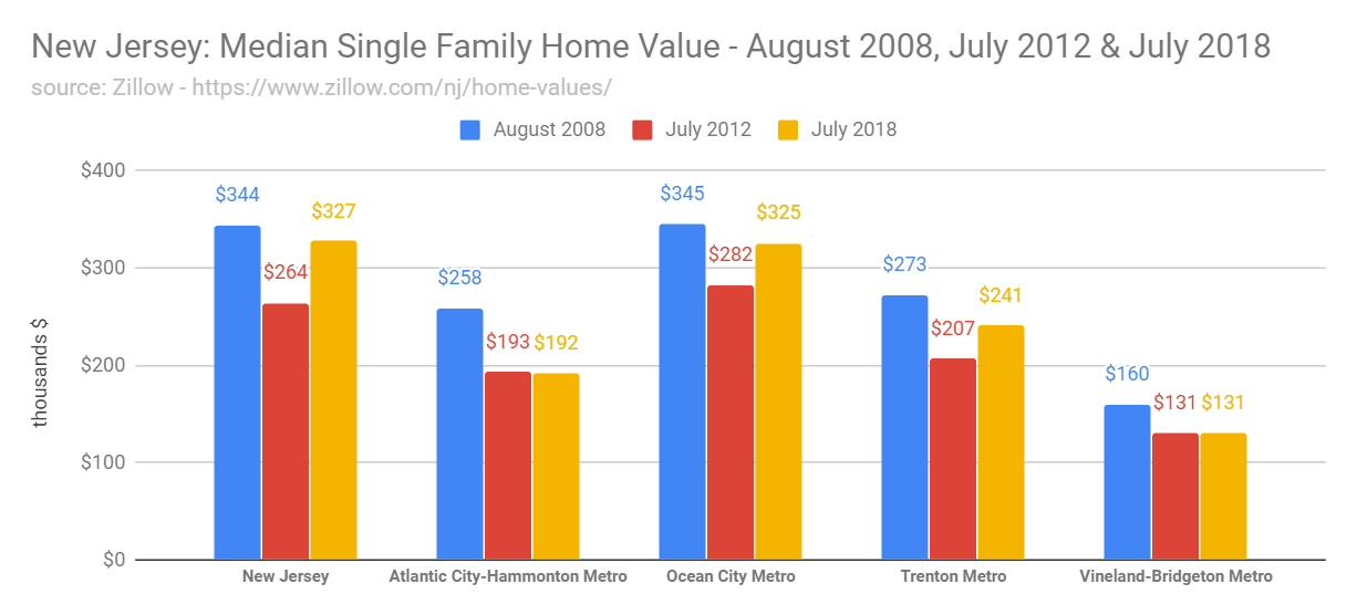 New Jersey Home Prices - Zillow