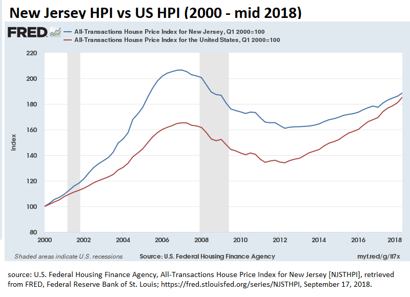 New Jersey Home Prices 2000 - 2018