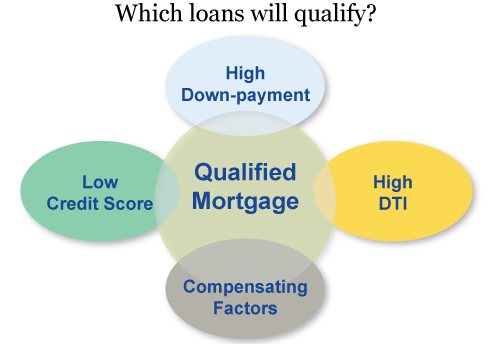 Qualified Mortgage Rule: which Loans will Qualify?