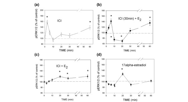 Effects of ICI182,780 (ICI), ICI + 17β-estradiol (E 2 ), and 17α-estradiol on extracellular signal-regulated kinase (ERK)1/2 activation in membrane estrogen receptor-α-enriched (mER high ) MCF-7 cells. (a) Time course of ERK1/2 activation by 1 μmol/l ICI. (b) Pretreatment with ICI (1 μmol/l) for 30 min followed by 1 pmol/l E 2 stimulation in the continued presence of ICI. (c) ICI (1 μmol/l) and E 2 (1 pmol/l) applied simultaneously. (d) Time course of 17α-estradiol (10 nmol/l) activation of ERK1/2. All experiments were repeated at least three times with 24 well replicates/experiment; the averaged values ± standard error are presented. The asterisks indicate significant differences from vehicle controls.