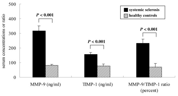 Comparison of serum concentrations of matrix metalloproteinase-9 (MMP-9) and tissue inhibitor of metalloproteinase-1 (TIMP-1) in patients with systemic sclerosis versus healthy controls. Data are presented as means ± standard error of the mean (Mann–Whitney rank sum test).