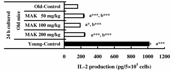 Effects of Maharishi Amrit Kalash 5 (MAK5) on IL-2 production of splenic lymphocytes stimulated by Con A in mice . Splenic lymphocytes from control (old and young) and MAK5 treated mice were incubated with Con A (5 μg/ml) for 24 h. Production of IL-2 in culture supernatants was measured by ELISA system. Values are means ± SE. a*  P