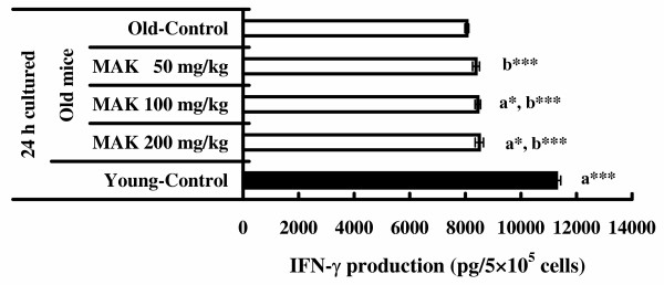 Effects of Maharishi Amrit Kalash 5 (MAK5) on IFN-γ production of splenic lymphocytes stimulated by Con A in mice . Splenic lymphocytes from control (old and young) and MAK5 treated mice were incubated with Con A (5 μg/ml) for 24 h. Production of IFN-γ in culture supernatants was measured by ELISA system. Values are means ± SE. a*  P